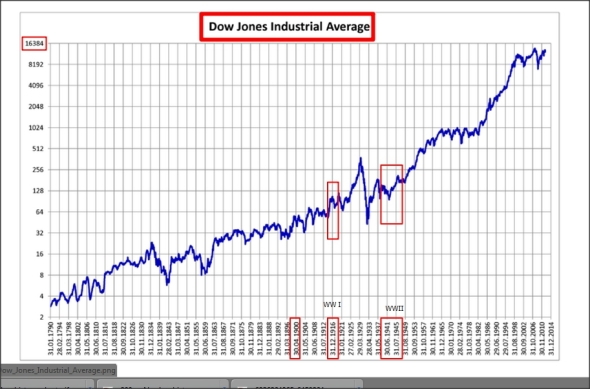 224 Years of  the Dow Jones Industiral Average