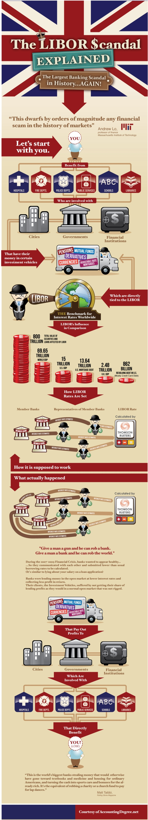 LIBOR Scandal Graphically Explained
