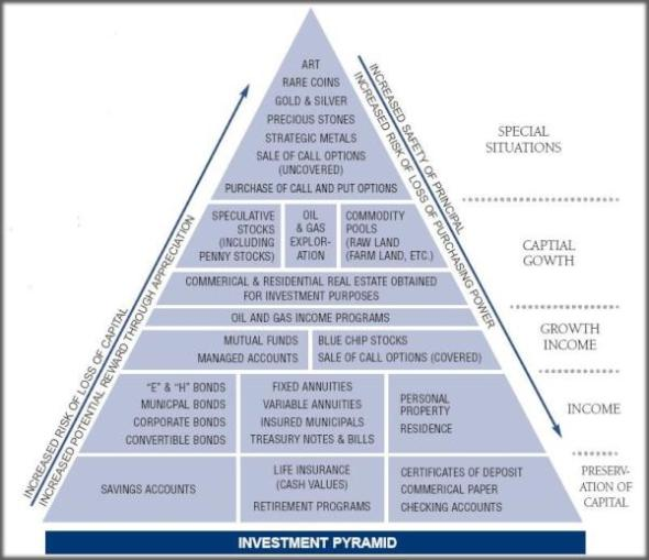 Investment Pyramid - Safer to Riskier