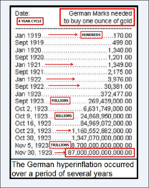 the weimar republic of 1919 To understand the bankruptcy of the new weimar government  during 1919-23 , government income was only a quarter of what it required, so the government.