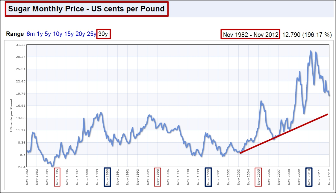 Sugar Chart Live - Current Sugar Price