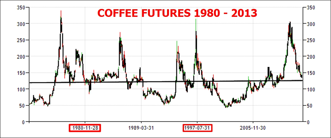 thesis coffee futures exchanges